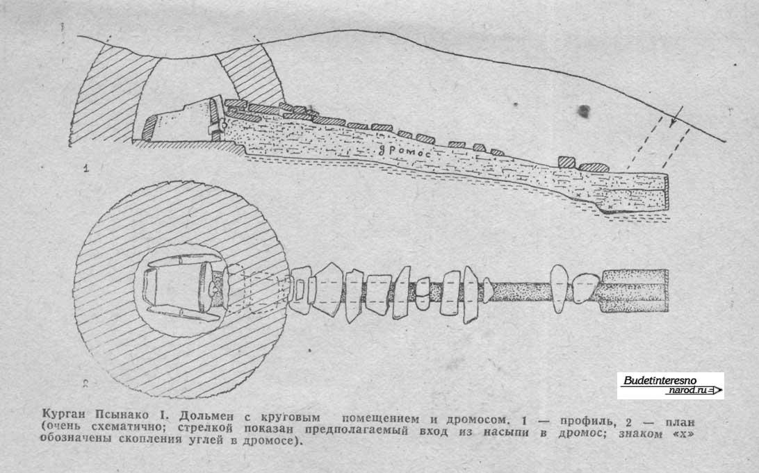 Курган Псынако-1, схема .