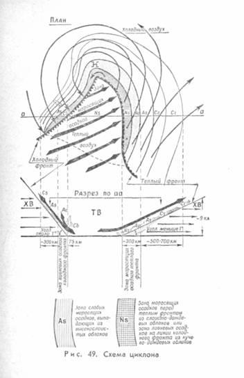 На рис. 49 даны схема строения развившегося циклона, расположение фронтов и типы погод, сопровождающих циклон.
